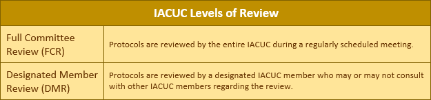 IACUC levels Of Review