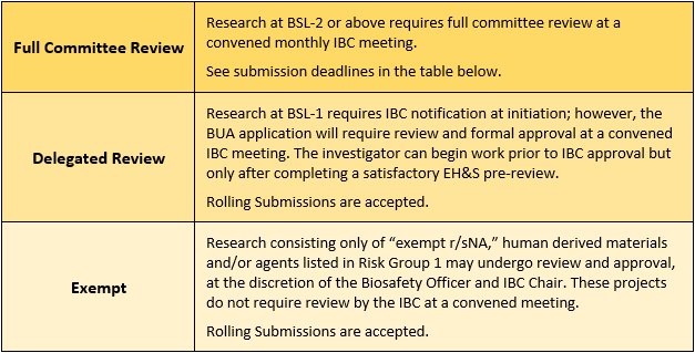 IBC levels of review